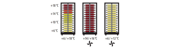 Teca Vino Wine Cabinet Temperatures