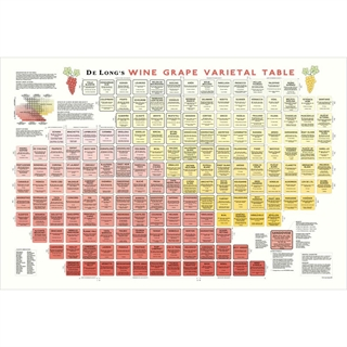 De Long's Wine Grape Varietal Table / Chart